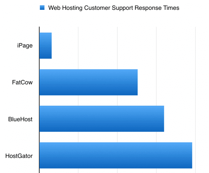 Response time of iPage customer support